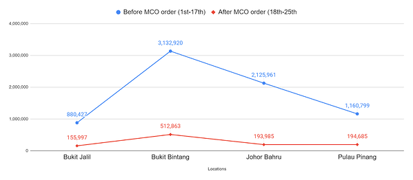 Malaysia: Key Locations Audiences Movement Analysis before and after MCO