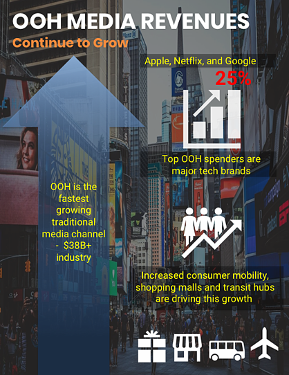 OOH is the fastest growing traditional media channel