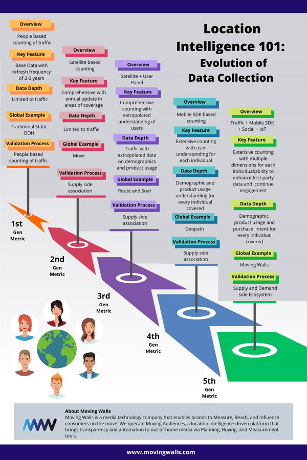 Evolution of Data Collection
